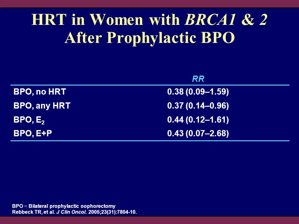 HRT in Women with BRCA1 & 2 After Prophylactic BPO