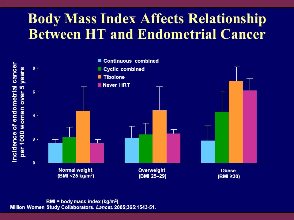 Body Mass Index Affects Relationship Between HT and Endometrial Cancer