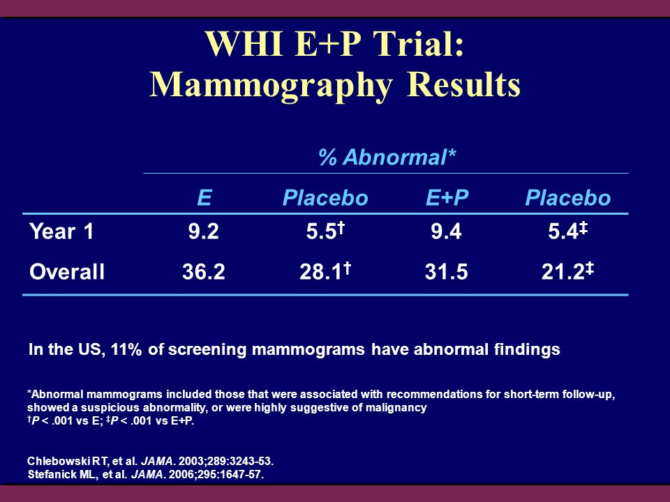 WHI E+P Trial: Mammography Results