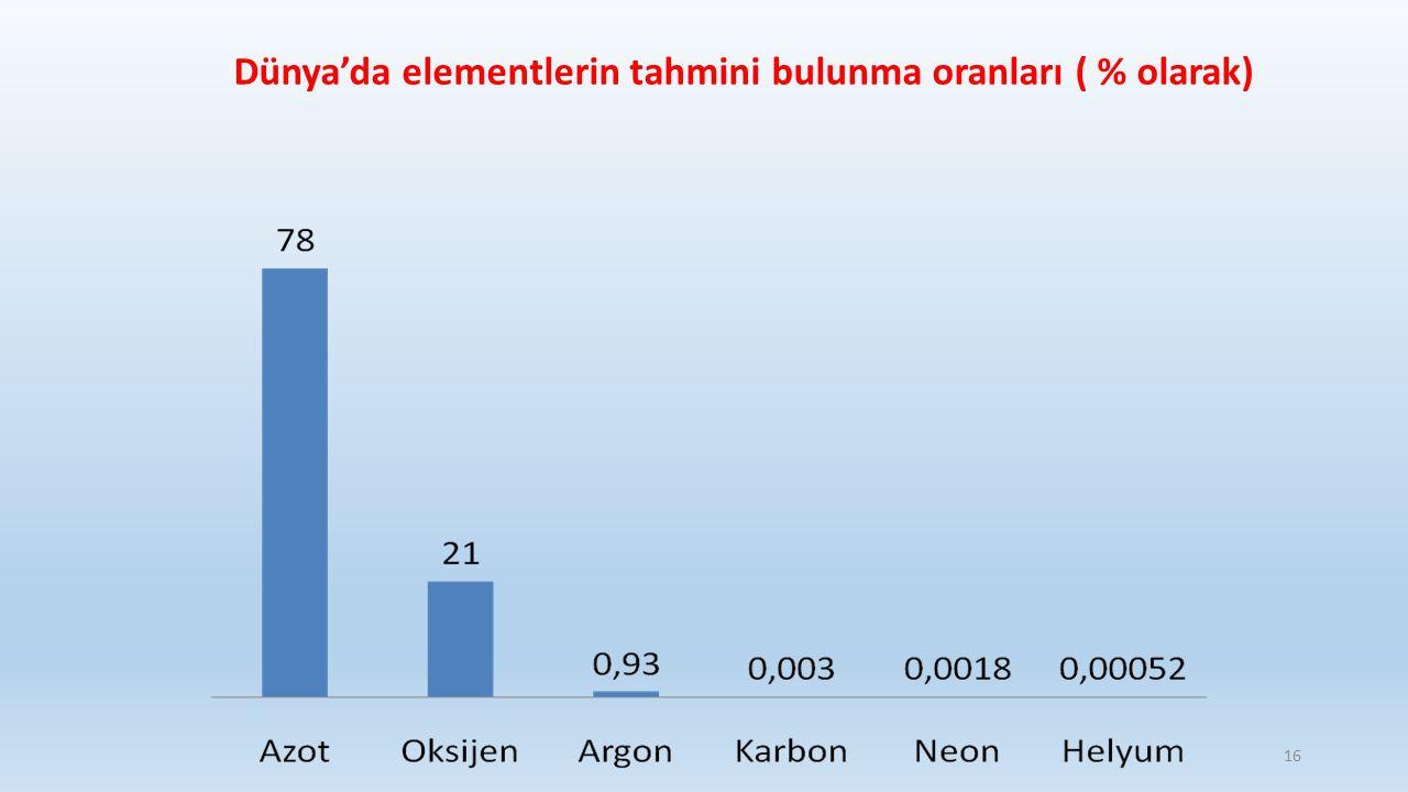 Dünya'da elementlerin tahmini bulunma oranları ( % olarak)