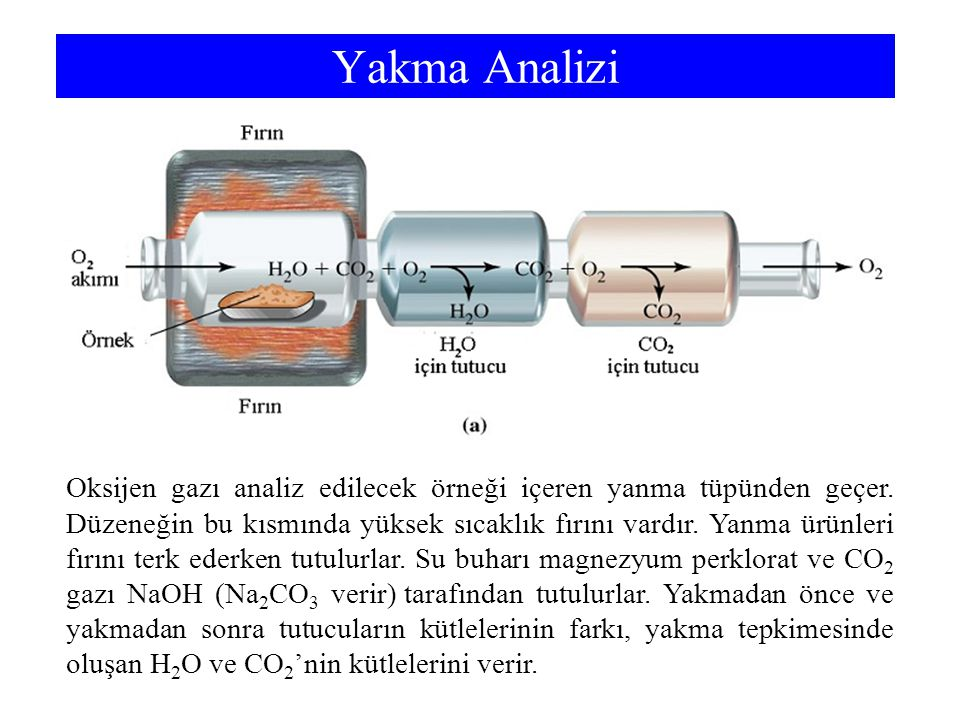 Yakma Analizi Water vapour absorbed by magnesium perchlorate. Carbon dioxide absorbed by sodium hydroxide.