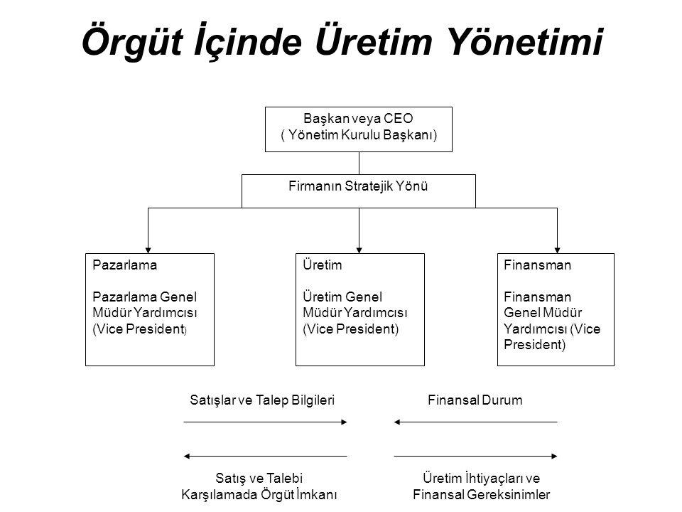 Örgüt İçinde Üretim Yönetimi