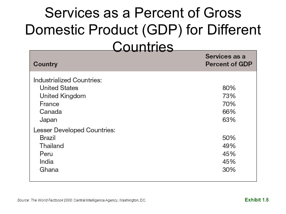 Services as a Percent of Gross Domestic Product (GDP) for Different Countries