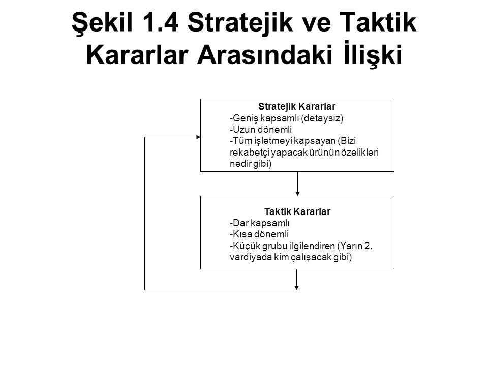 Şekil 1.4 Stratejik ve Taktik Kararlar Arasındaki İlişki