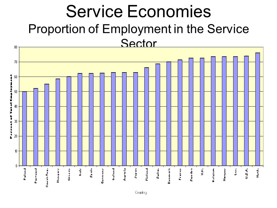 Service Economies Proportion of Employment in the Service Sector