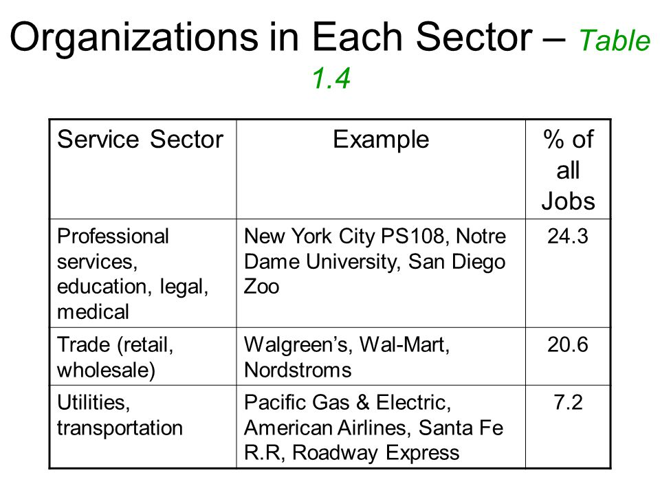 Organizations in Each Sector – Table 1.4