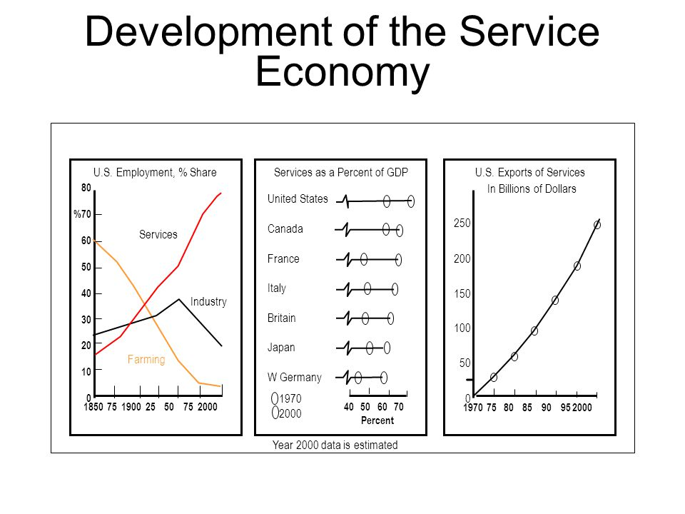 Development of the Service Economy