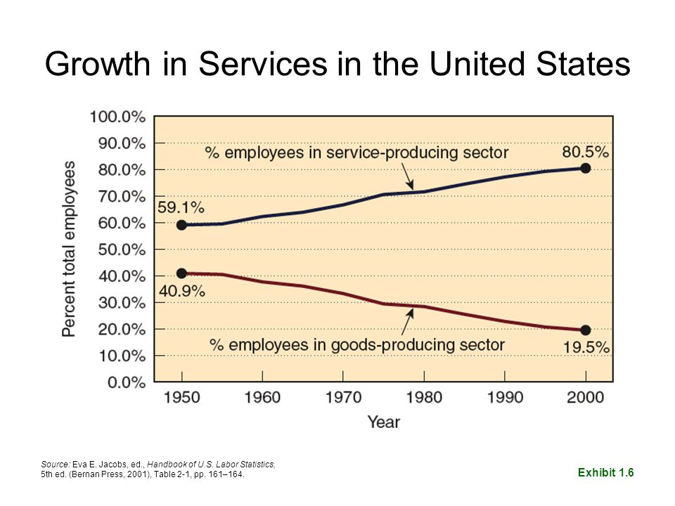 Growth in Services in the United States