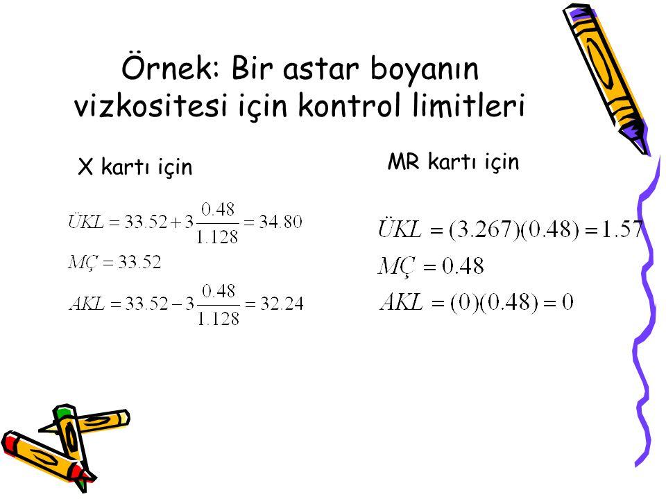 Örnek: Bir astar boyanın vizkositesi için kontrol limitleri
