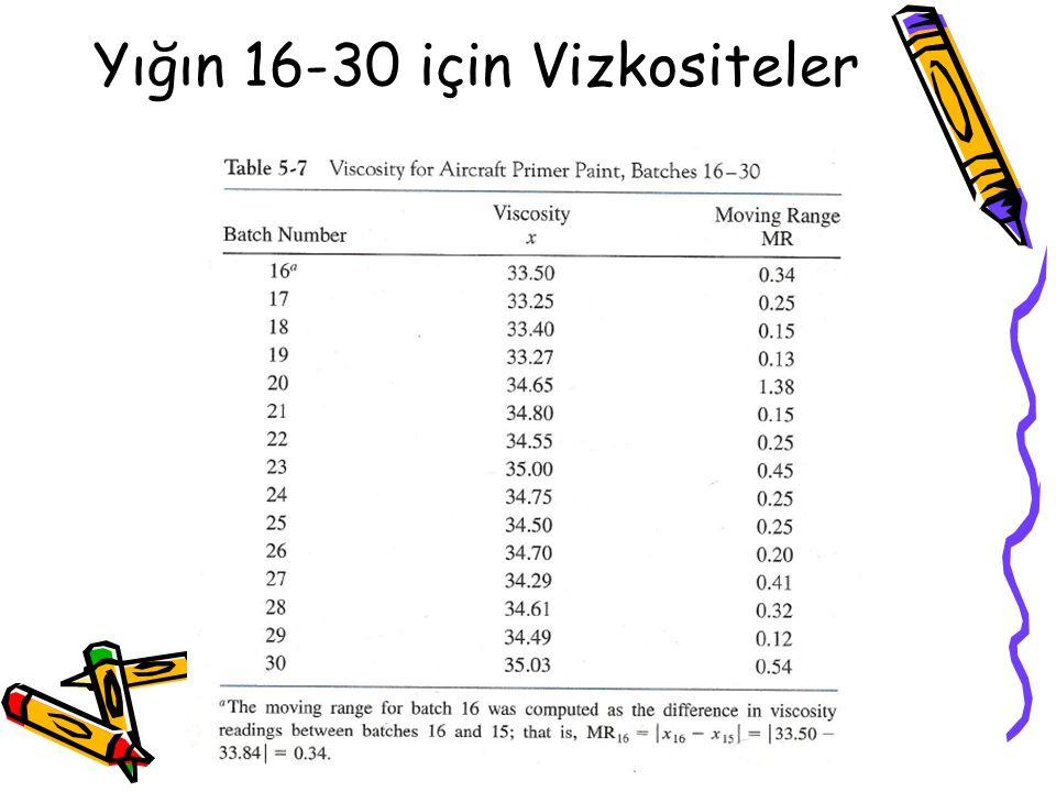 Yığın 16-30 için Vizkositeler