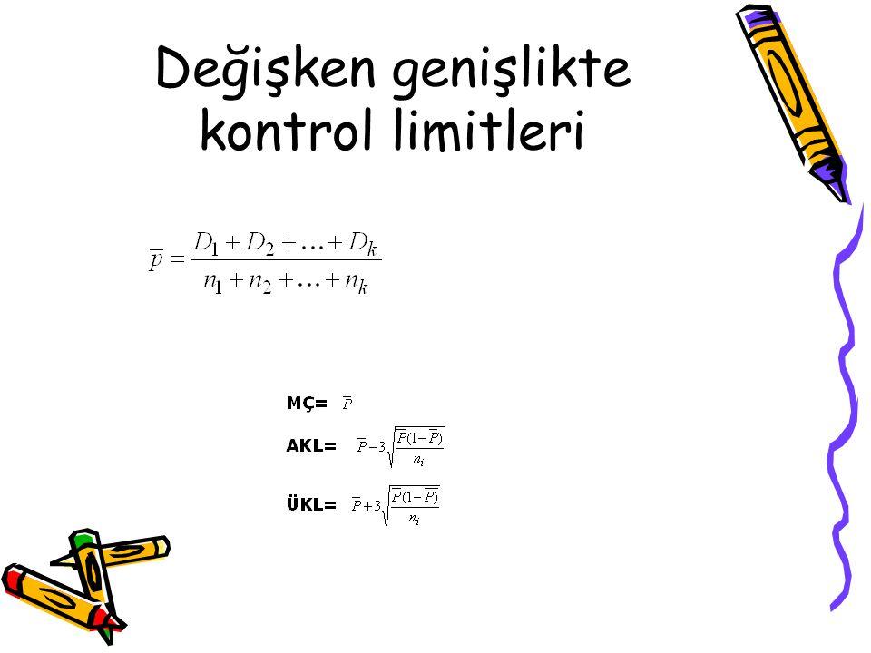 Değişken genişlikte kontrol limitleri
