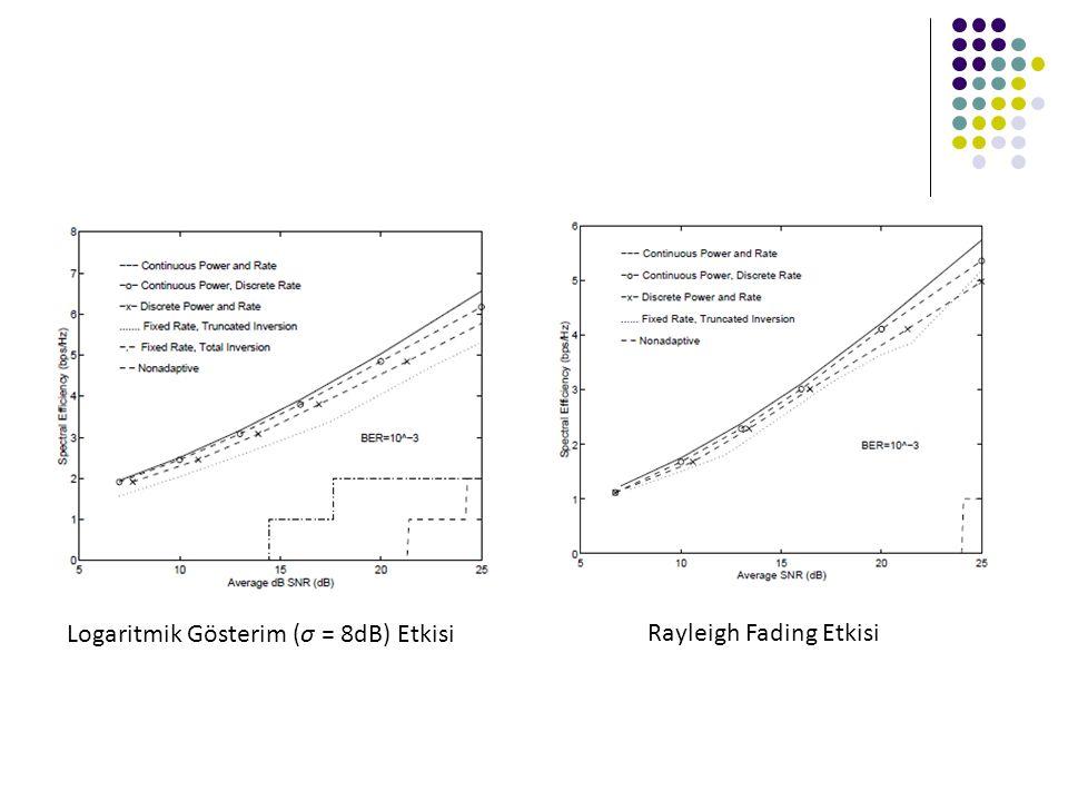 Logaritmik Gösterim (σ = 8dB) Etkisi Rayleigh Fading Etkisi