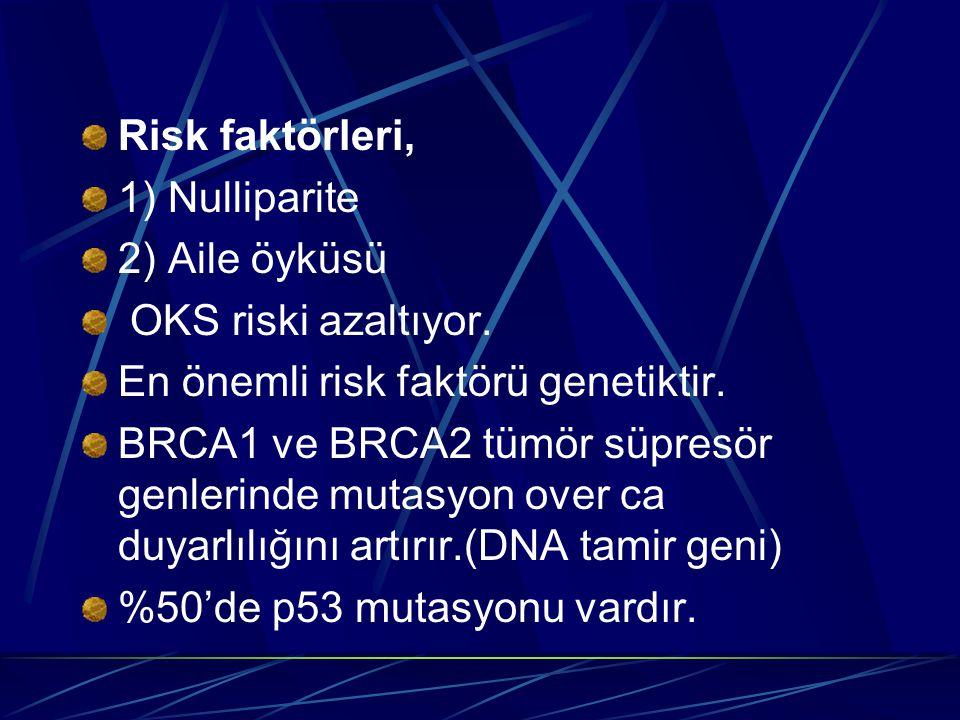 Risk faktörleri, 1) Nulliparite. 2) Aile öyküsü. OKS riski azaltıyor. En önemli risk faktörü genetiktir.