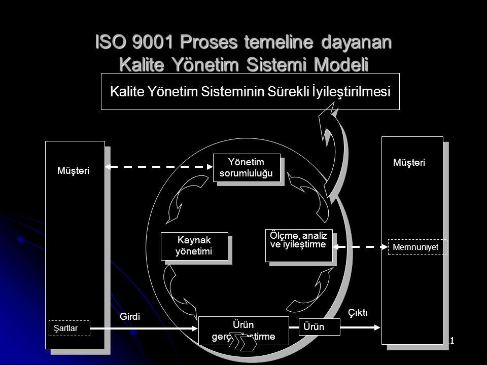 ISO 9001 Proses temeline dayanan Kalite Yönetim Sistemi Modeli