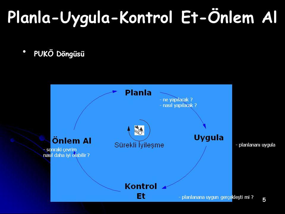 Planla-Uygula-Kontrol Et-Önlem Al