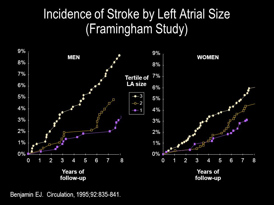 Incidence of Stroke by Left Atrial Size (Framingham Study)