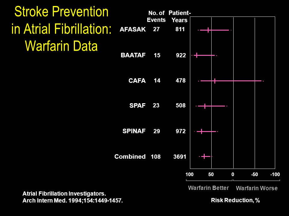 Stroke Prevention in Atrial Fibrillation: Warfarin Data