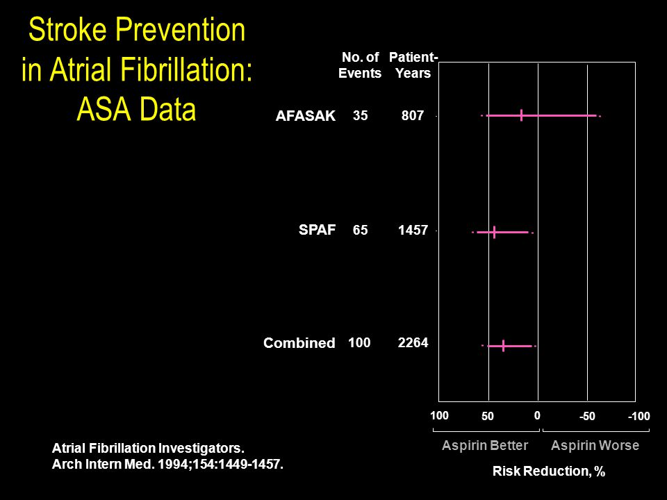 Stroke Prevention in Atrial Fibrillation: ASA Data