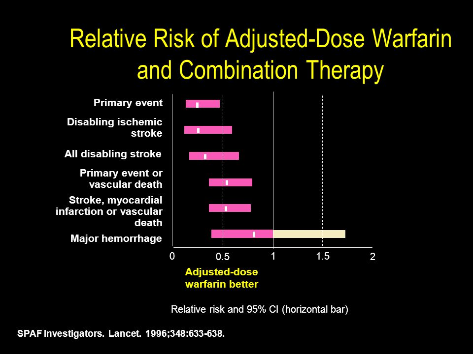 Relative Risk of Adjusted-Dose Warfarin and Combination Therapy