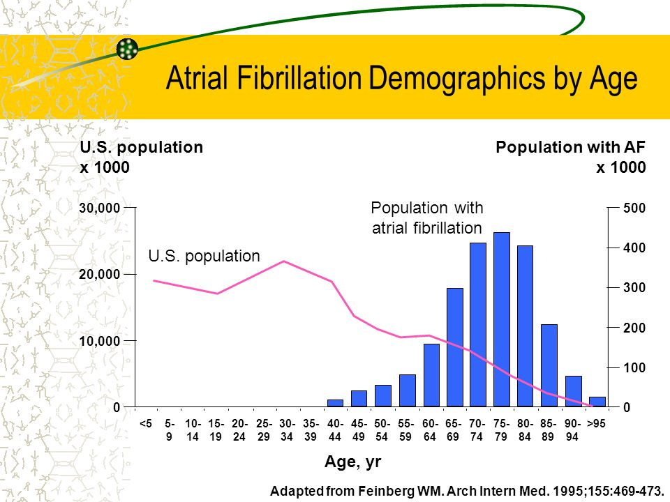Atrial Fibrillation Demographics by Age