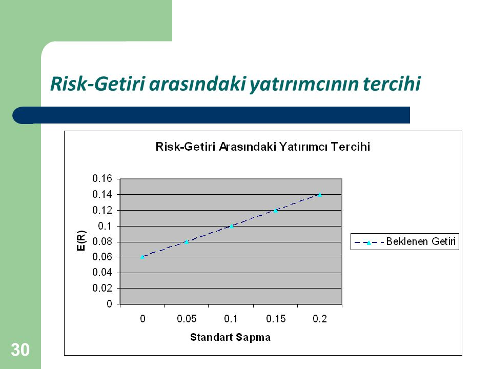 Risk-Getiri arasındaki yatırımcının tercihi