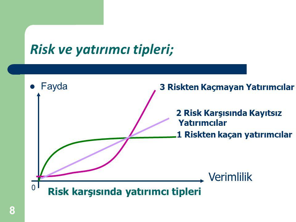 Risk ve yatırımcı tipleri;