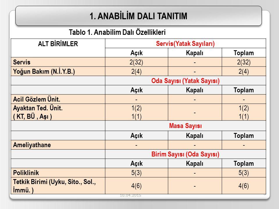 1. ANABİLİM DALI TANITIM Tablo 1. Anabilim Dalı Özellikleri
