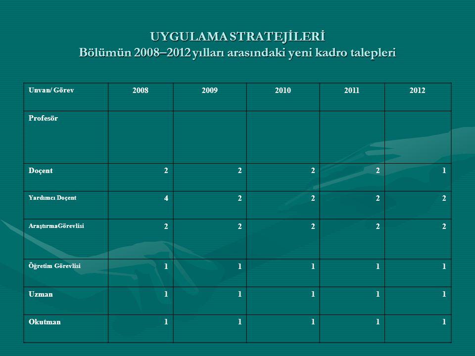 UYGULAMA STRATEJİLERİ Bölümün 2008–2012 yılları arasındaki yeni kadro talepleri