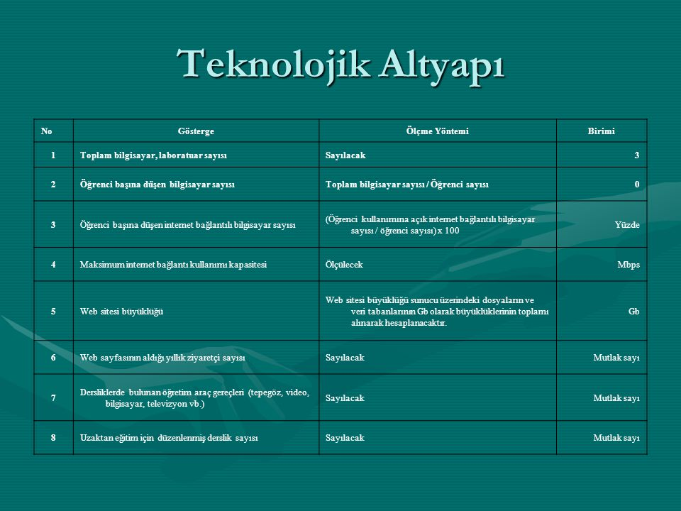Teknolojik Altyapı No Gösterge Ölçme Yöntemi Birimi 1