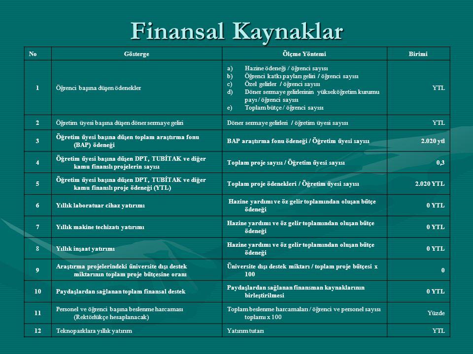 Finansal Kaynaklar No Gösterge Ölçme Yöntemi Birimi 1