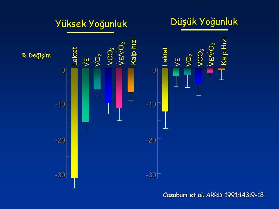 Düşük Yoğunluk Yüksek Yoğunluk . . . . . . . . VE/VO2 Laktat VCO2