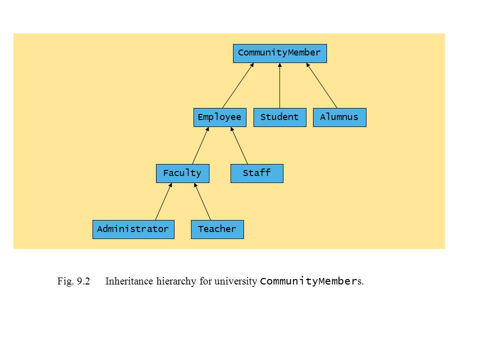 Fig. 9.2 Inheritance hierarchy for university CommunityMembers.