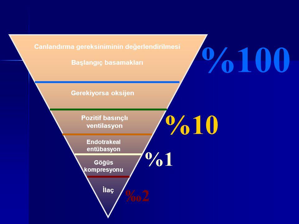 %100 %10 %1 ‰2 Canlandırma gereksiniminin değerlendirilmesi