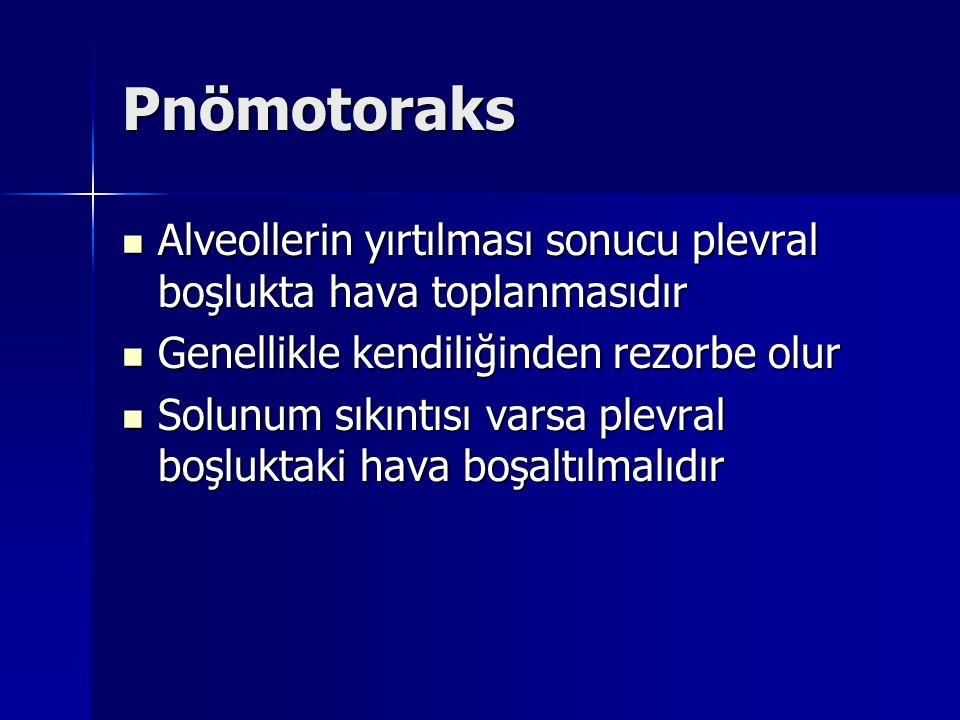 Pnömotoraks Alveollerin yırtılması sonucu plevral boşlukta hava toplanmasıdır. Genellikle kendiliğinden rezorbe olur.