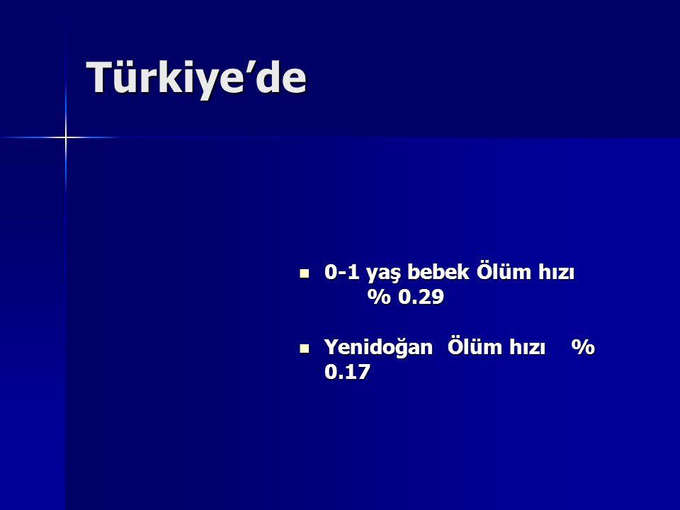 Türkiye'de 0-1 yaş bebek Ölüm hızı % 0.29 Yenidoğan Ölüm hızı % 0.17