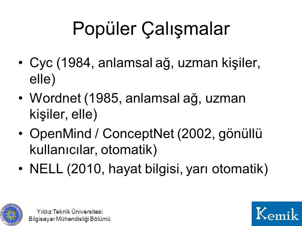 Popüler Çalışmalar Cyc (1984, anlamsal ağ, uzman kişiler, elle)