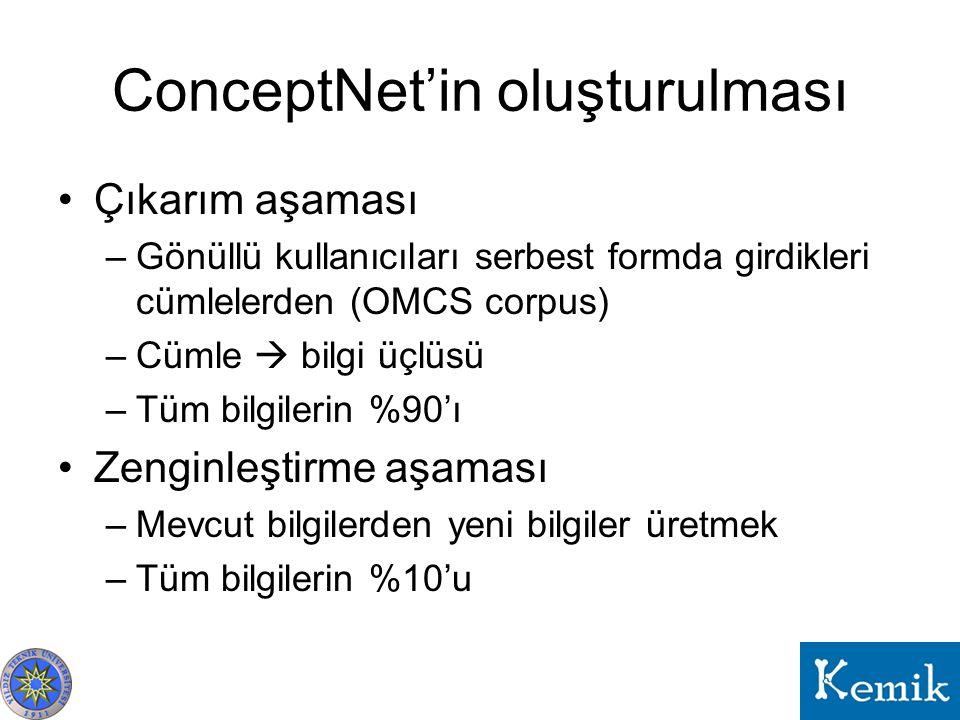 ConceptNet'in oluşturulması