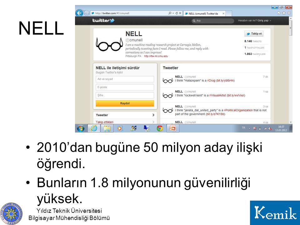 NELL 2010'dan bugüne 50 milyon aday ilişki öğrendi.