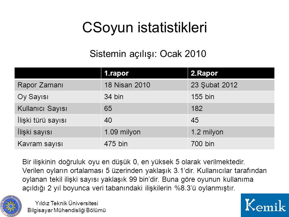 CSoyun istatistikleri