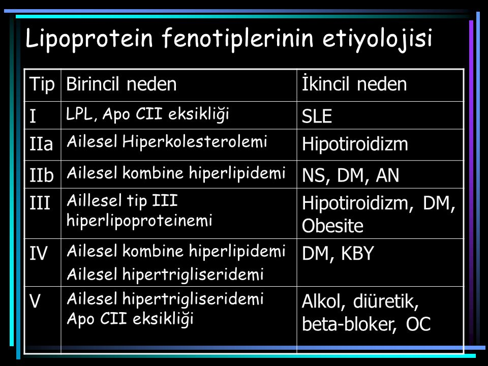 Lipoprotein fenotiplerinin etiyolojisi