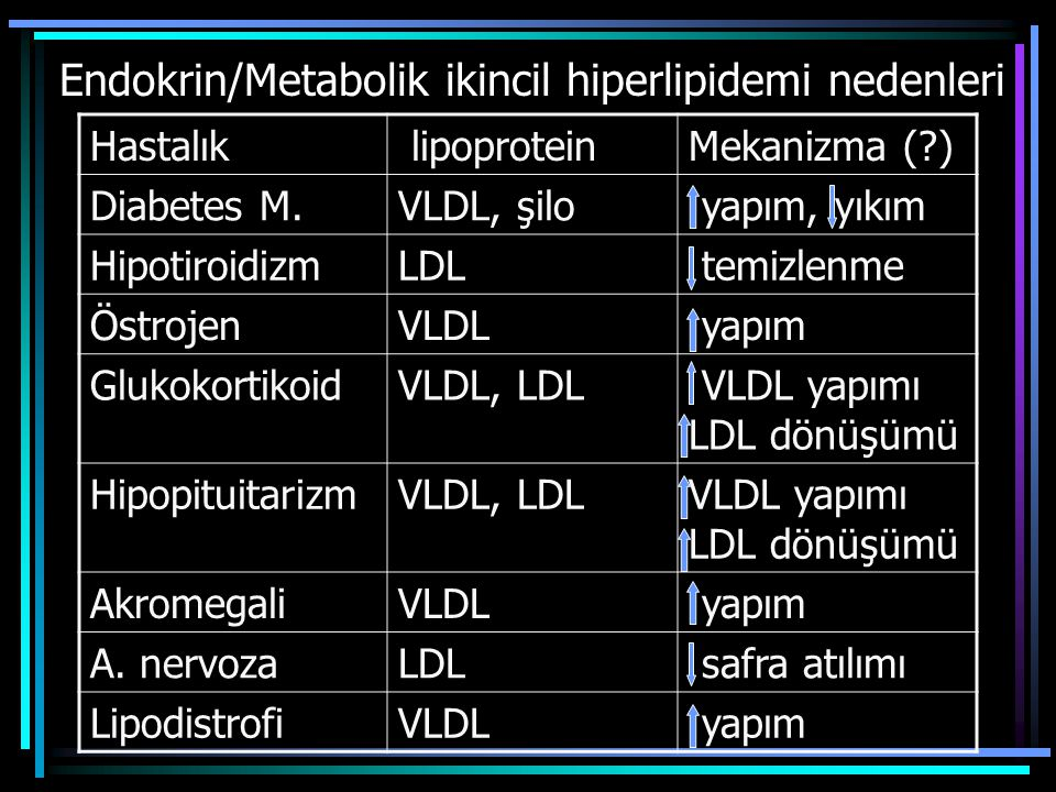 Endokrin/Metabolik ikincil hiperlipidemi nedenleri