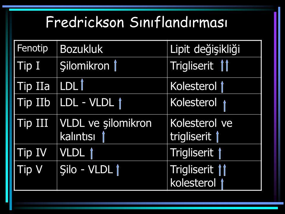 Fredrickson Sınıflandırması