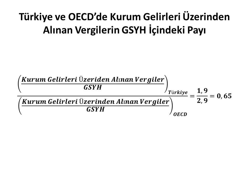 Türkiye ve OECD'de Kurum Gelirleri Üzerinden Alınan Vergilerin GSYH İçindeki Payı