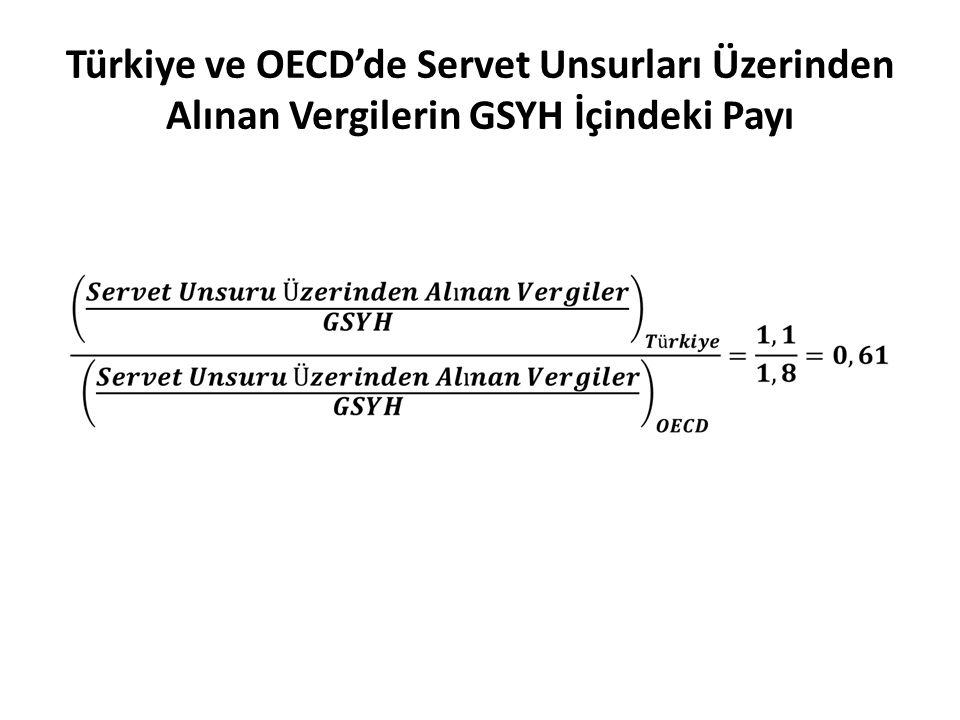 Türkiye ve OECD'de Servet Unsurları Üzerinden Alınan Vergilerin GSYH İçindeki Payı
