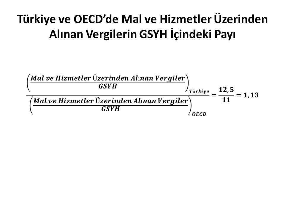 Türkiye ve OECD'de Mal ve Hizmetler Üzerinden Alınan Vergilerin GSYH İçindeki Payı