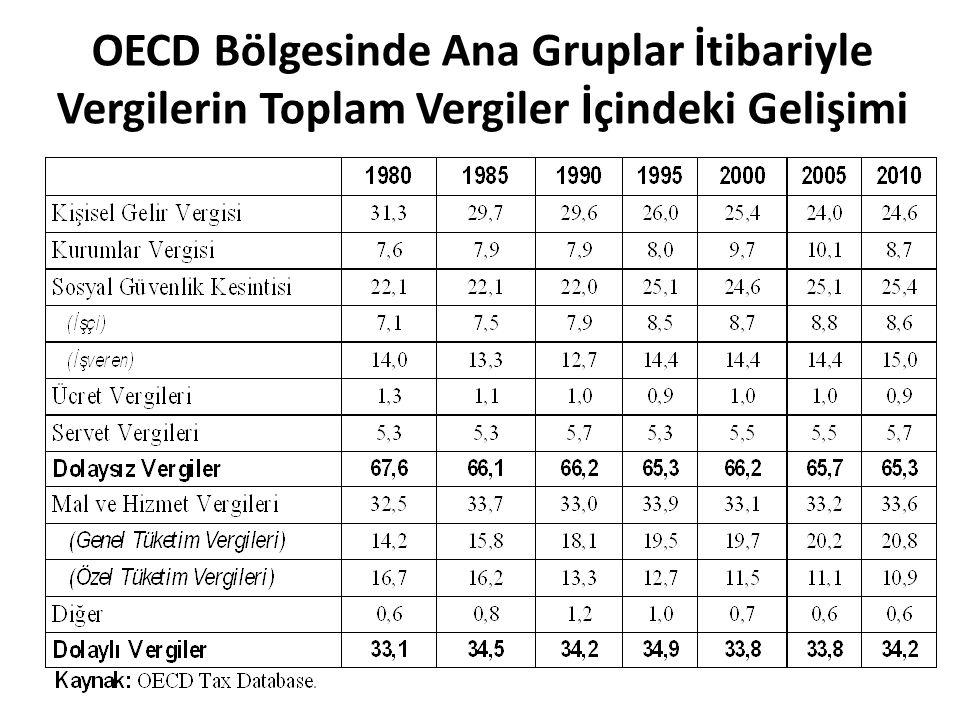 OECD Bölgesinde Ana Gruplar İtibariyle Vergilerin Toplam Vergiler İçindeki Gelişimi