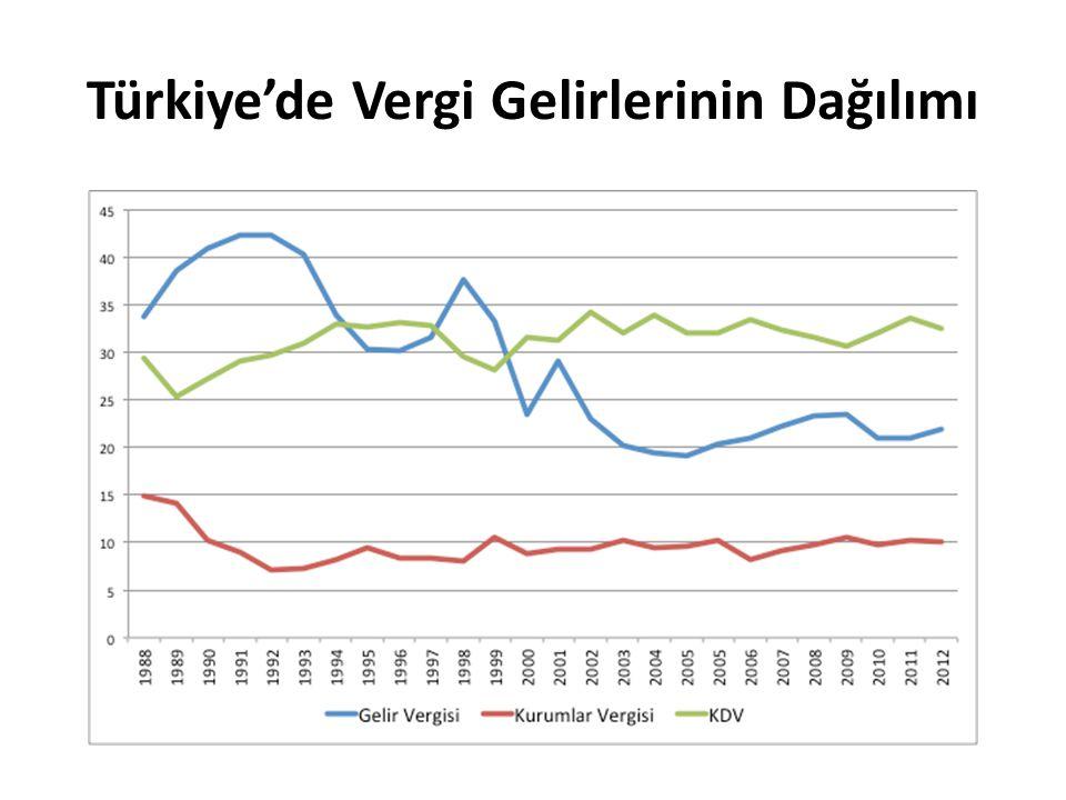 Türkiye'de Vergi Gelirlerinin Dağılımı