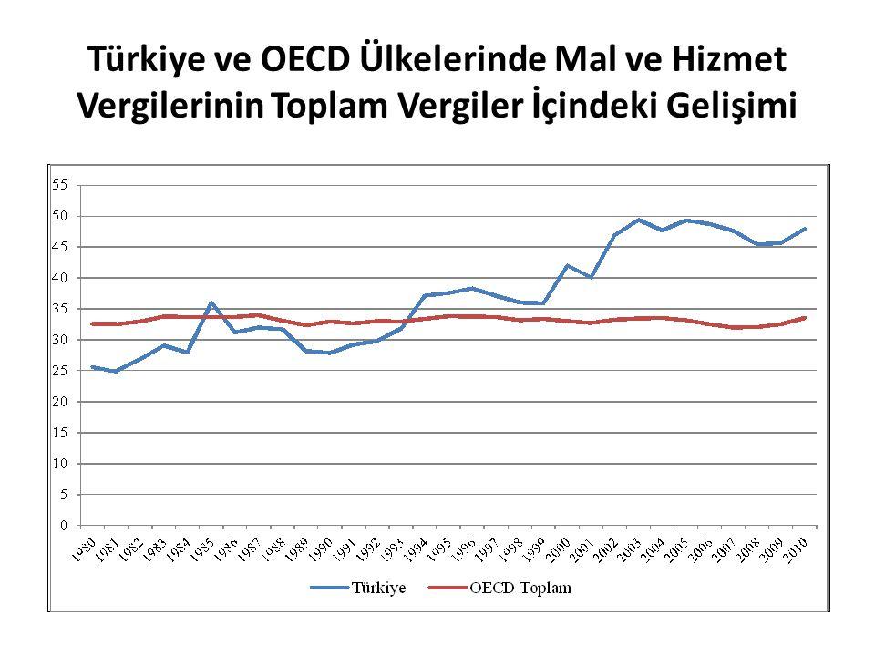 Türkiye ve OECD Ülkelerinde Mal ve Hizmet Vergilerinin Toplam Vergiler İçindeki Gelişimi