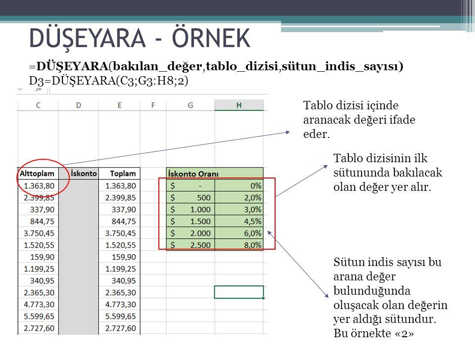 DÜŞEYARA - ÖRNEK =DÜŞEYARA(bakılan_değer,tablo_dizisi,sütun_indis_sayısı) D3=DÜŞEYARA(C3;G3:H8;2) Tablo dizisi içinde aranacak değeri ifade eder.