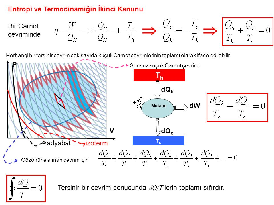   Th Entropi ve Termodinamiğin İkinci Kanunu Bir Carnot çevriminde P